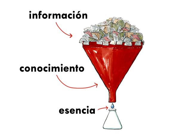 Destilar la información
