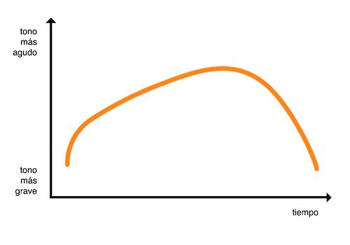 Gráfico de entonación de frase enunciativa