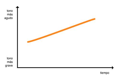 Gráfico de entonación de frase exclamativa ascendente
