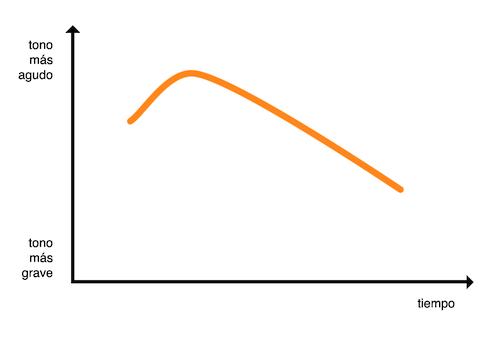 Gráfico de entonación de frase exclamativa descendente