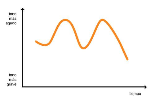 Gráfico de entonación de frase exclamativa ondulada