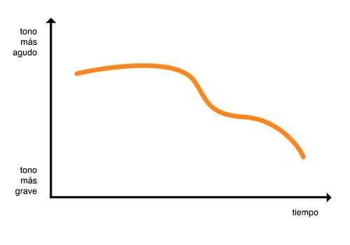 Gráfico de entonación de frase interrogativa con pronombre interrogativo