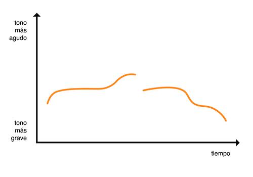 Gráfico de entonación de frase interrogativa disyuntiva
