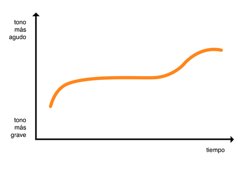 Gráfico de entonación de frase interrogativa sin pronombre interrogativo