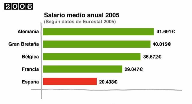 Ejemplo de gráfica de barras citando fuente